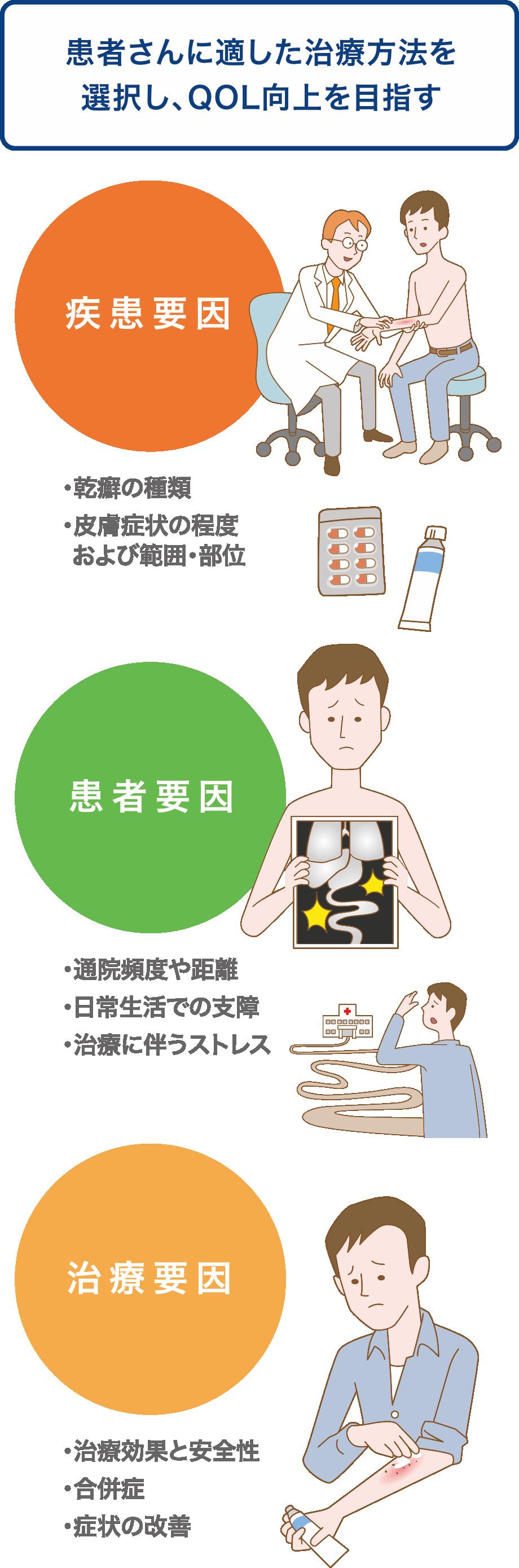 乾癬の治療について|乾癬ネット